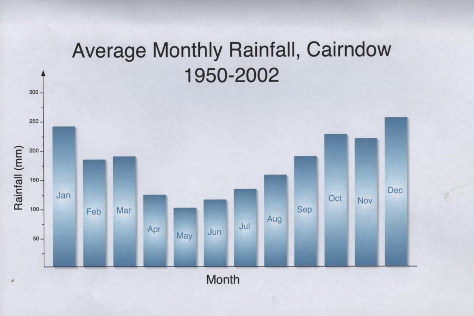 Rainfall graph 1950 - 2002