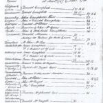 Shepherding on Ardkinglas Estate - Rental of farms