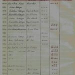 Extract from Valuation Roll 1930/31